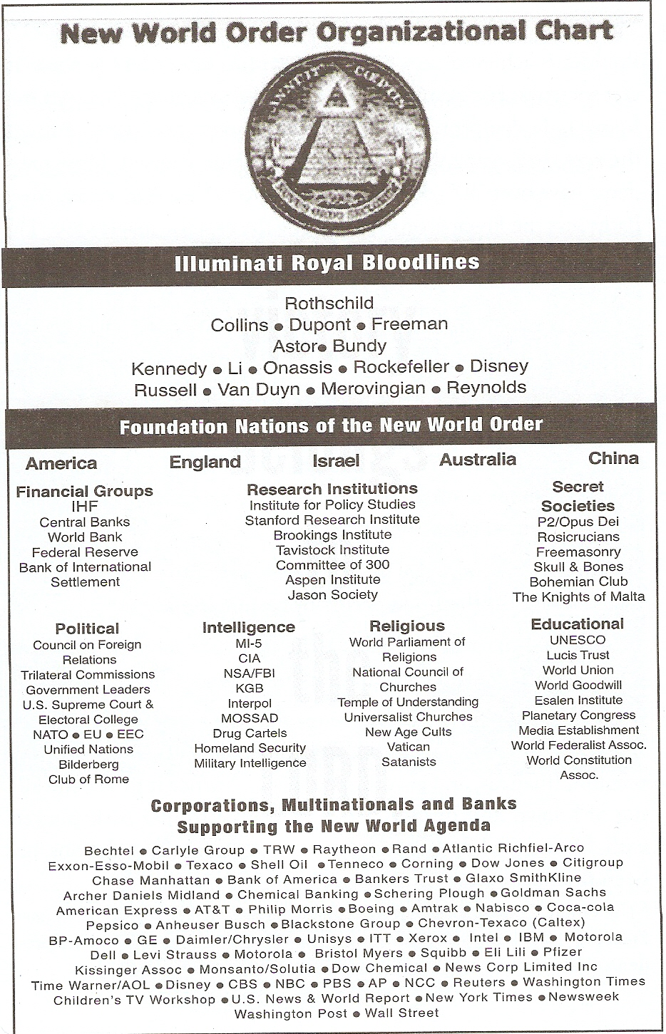 do you know the bloodlines of the illuminati the chrononaut new world order organizational chart
