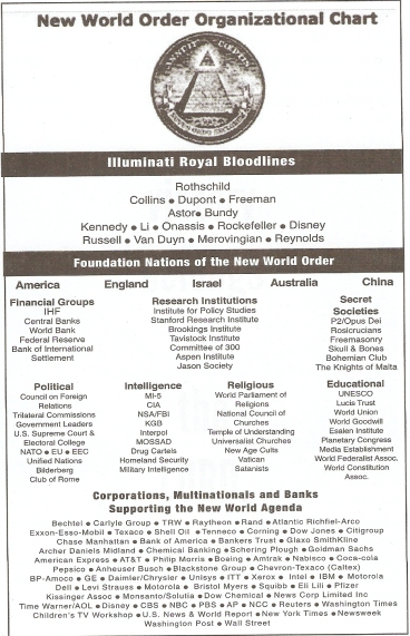 new-world-order-organizational-chart